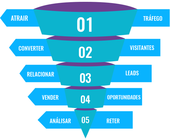 funil-inbound-marketing-odara-digital